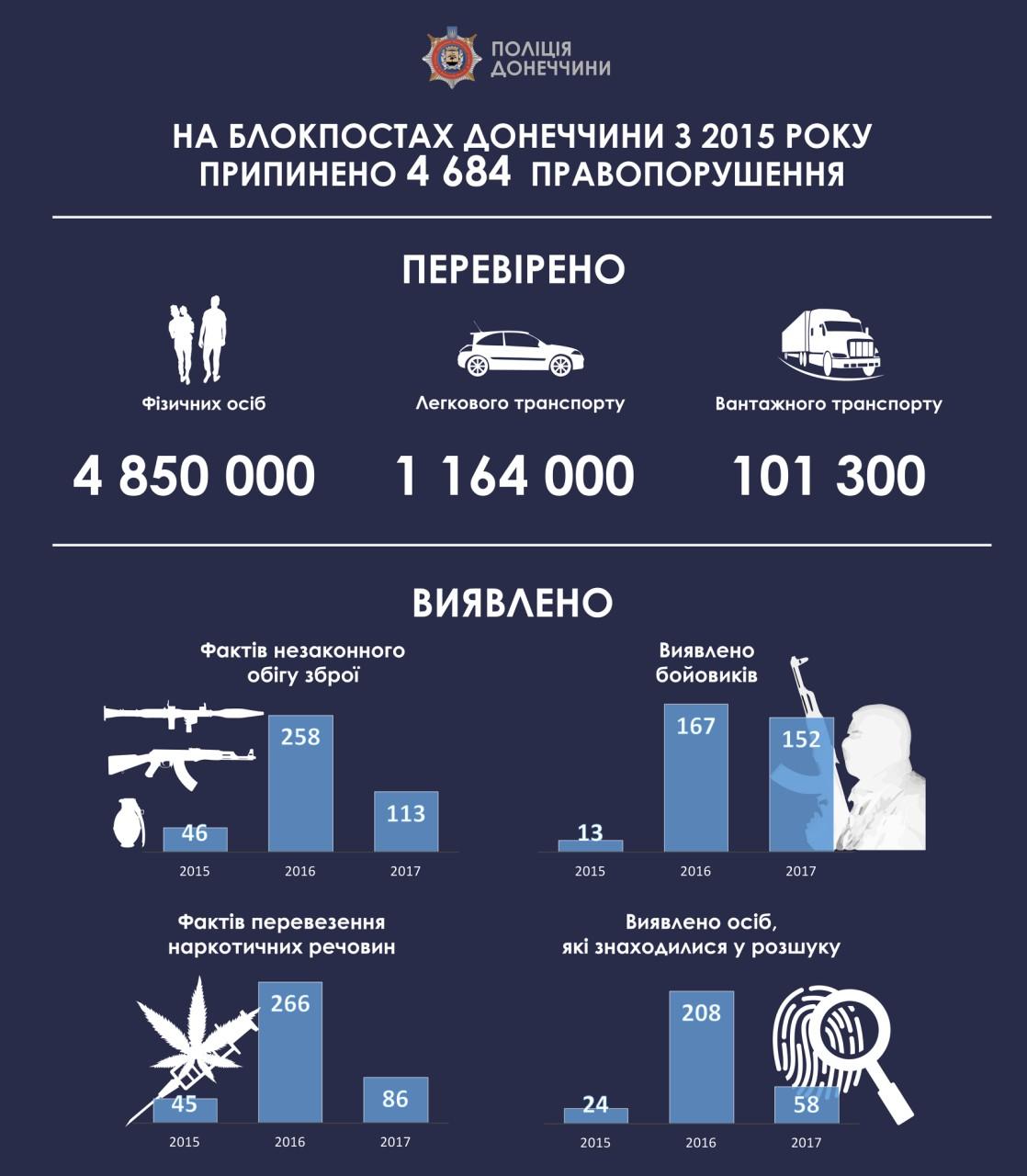 За два роки на блокпостах Донеччини поліцейські припинили більше 4,6 тисяч правопорушень, фото-1
