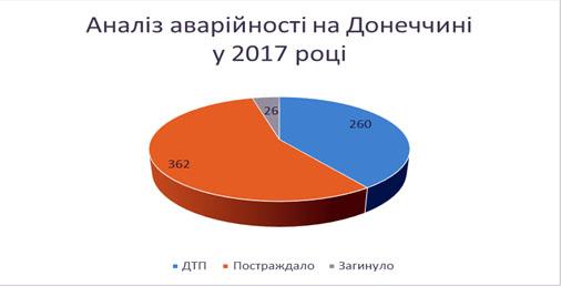 260 дорожньо-транспортних пригод з постраждалими сталося з початку року на Донеччині, фото-1