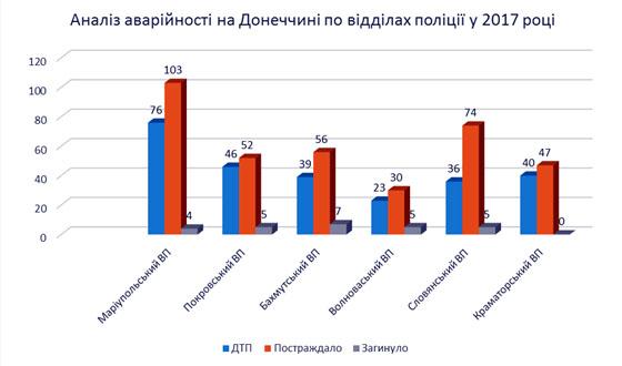 260 дорожньо-транспортних пригод з постраждалими сталося з початку року на Донеччині, фото-2