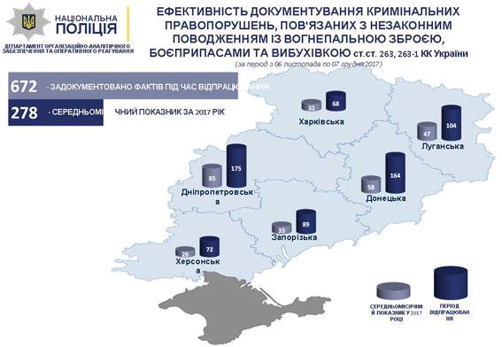 «В результаті відпрацювання на сході країни задокументовано понад 690 злочинів у сфері незаконного поводження зі зброєю», - В'ячеслав Аброс..., фото-5