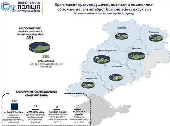 «В результаті відпрацювання на сході країни задокументовано понад 690 злочинів у сфері незаконного поводження зі зброєю», - В'ячеслав Аброс..., фото-7