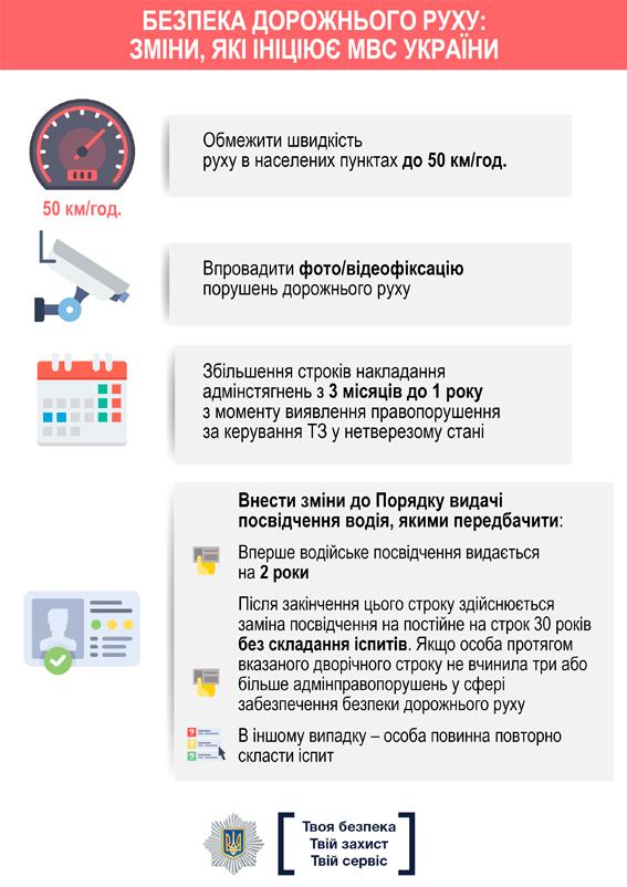 Роз'яснення щодо змін до Правил дорожнього руху, які вступили в дію 1 січня, фото-1