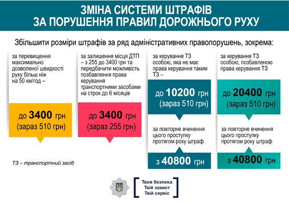 Роз'яснення щодо змін до Правил дорожнього руху, які вступили в дію 1 січня, фото-3