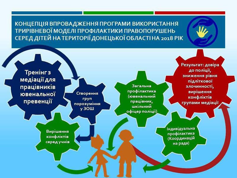 У Покровську вправаджують трирівневу модель профілактики правопорушень серед дітей в місцевих школах, фото-1