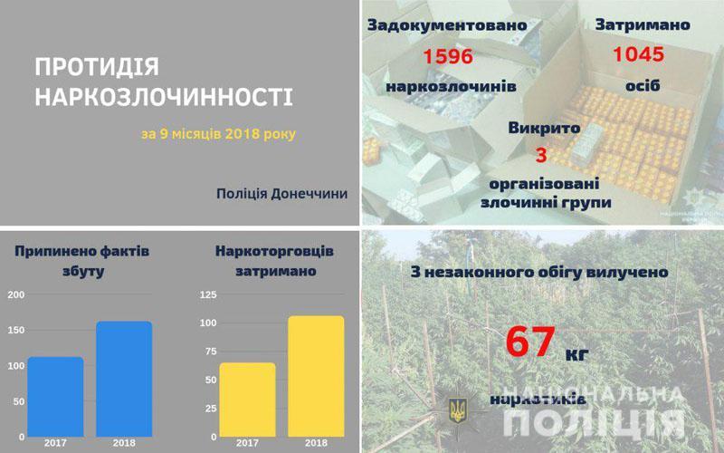 На Донеччині поліція перекрила у півтора рази більше каналів наркозбуту порівняно з 2017 роком, фото-1