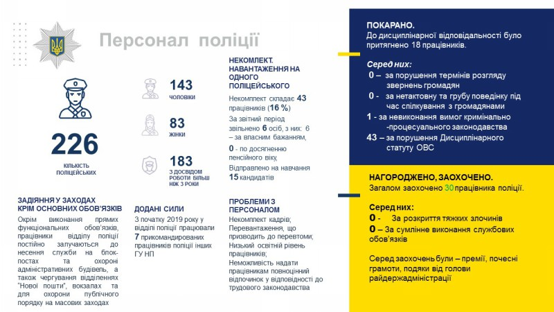 Звіт начальника поліції Покровська перед громадою за 4 місяця 2019 року, фото-6