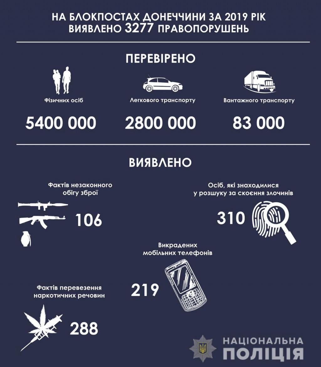 Завдяки роботі блокпостів поліція Донеччини за рік викрила понад 3200 правопорушень, фото-1